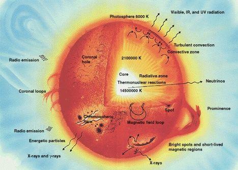 Sun parts big - Star - Wikipedia