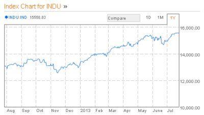 Dow Jones One Touch Binary Strategy