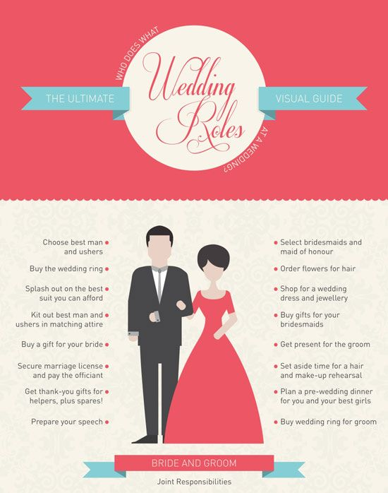 A Visual Guide To Wedding Roles For The Bride Groom And Members