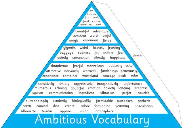 Teacher's Pet - VCOP display pyramid -  vocabulary, openers, starters, connectives, punctuation,