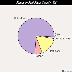 red river county hindu single women Adda – a river in italy  navan – the administrative capital of the county  //enwiktionaryorg/w/indexphptitle=appendix:english_palindromes.