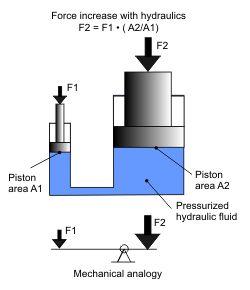 pascal's law hydraulic lift - Buscar con Google