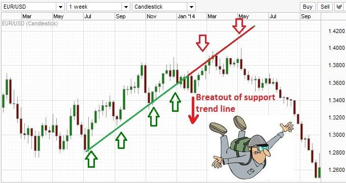 Trend is your friend and trend lines are hand-shakes. Keep an eye on these and your bank account may be full of smiles @ http://www.forexabode.com/forex-school/watch-out-for-patterns/trading-with-trend-lines/