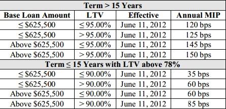 FHA Loans, FHA Mortgage, FHA Loan Refinance Rates - Zillow