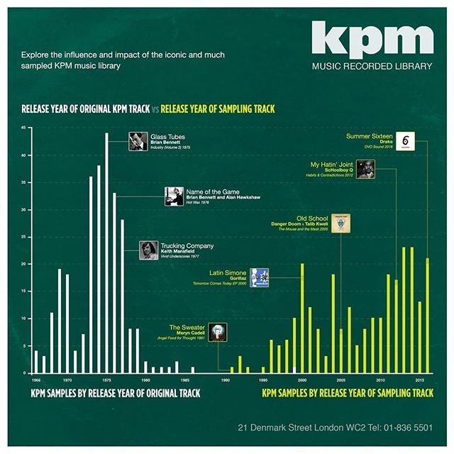 Explore the legacy and influence of @emiproductionmusic's legendary KPM Music Library with our latest infographic - explore the label's history and discover samples by artists ranging from Gorillaz and Danger Mouse to Logic and Drake. Links to the full graphic on WhoSampled news. #kpm #librarymusic #emi #productionmusic #music #instamusic #funk #soul #jazz #instrumental #samples #infographic #graphicdesign #gorillaz #dangermouse #logic #drake #musicproduction #nowplaying #np