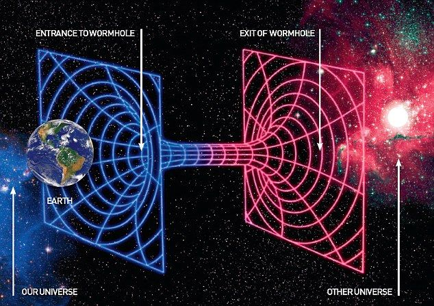 Time travel through a wormhole STEPHEN HAWKING: How to build a time machine  Read more: http://www.dailymail.co.uk/home/moslive/article-1269288/STEPHEN-HAWKING-How-build-time-machine.html#ixzz2hC8SepaW  Follow us: @MailOnline on Twitter | DailyMail on Facebook