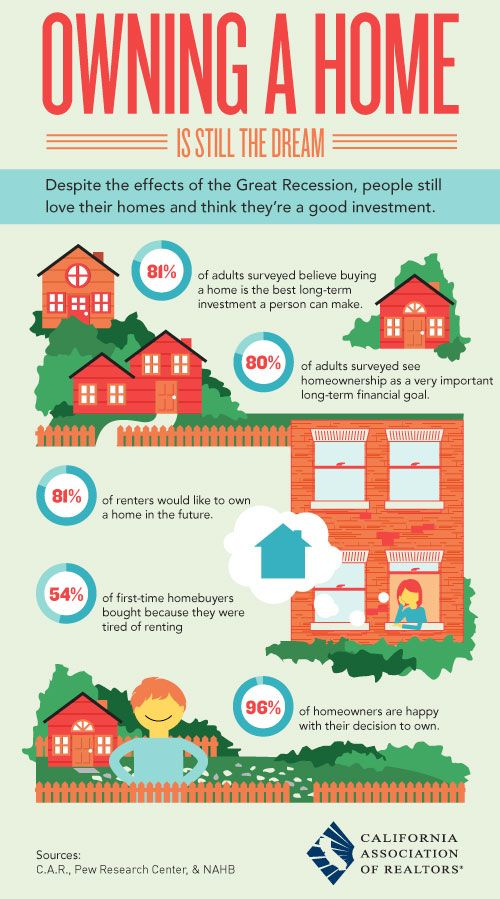 Owning a home is still the #AmericanDream. 81% of renters would like to own a home in the future - now is definitely the time to buy, so make homeownership a reality!    Source: http://onemissionrealty.com/2013/01/16/dream-of-homeownership-infographic/