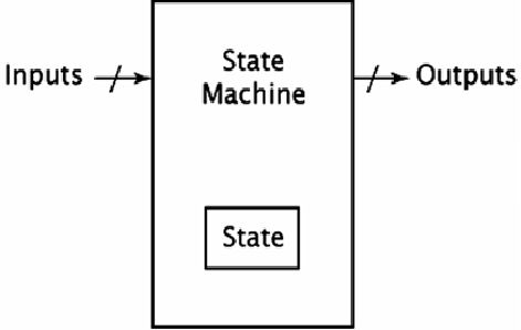 A Finite State Machine consists of several states. Inputs into the machine are combined with the current state of the machine to determine the new state or next state of the machine.  http://www.ingenuitydias.com/2014/03/micro-controllers-fsm-finite-state.html