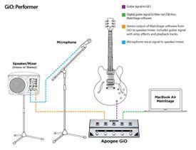 Apogee GiO Set-up Diagram