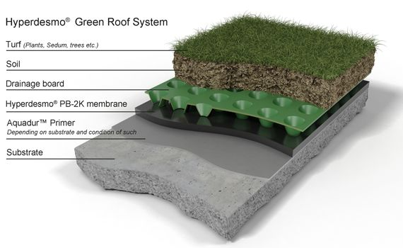 Best Green Roof Systems Construction Alchimica Building 400 x 300
