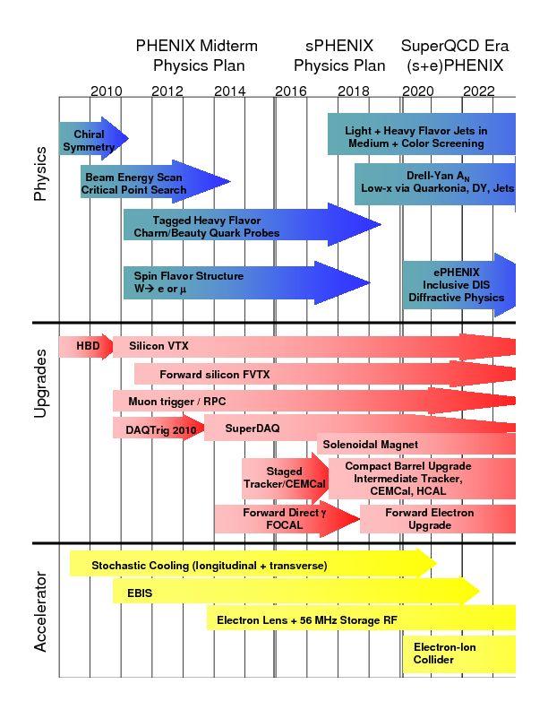 complex charts