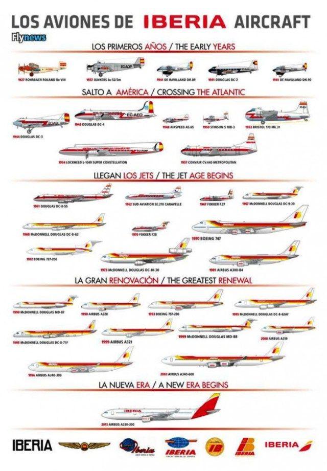 La evolución de la flota de Iberia