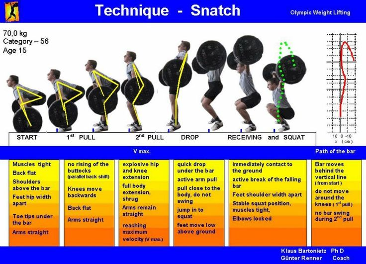 Visual for snatch, clean, and jerk. Still trying to memorize the lifts.
