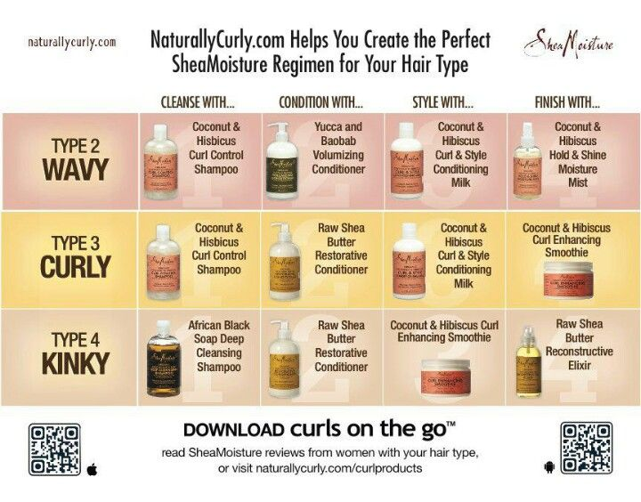 NaturallyCurly.com Helps You Create the Perfect #SheaMoisture Regimen for Your…