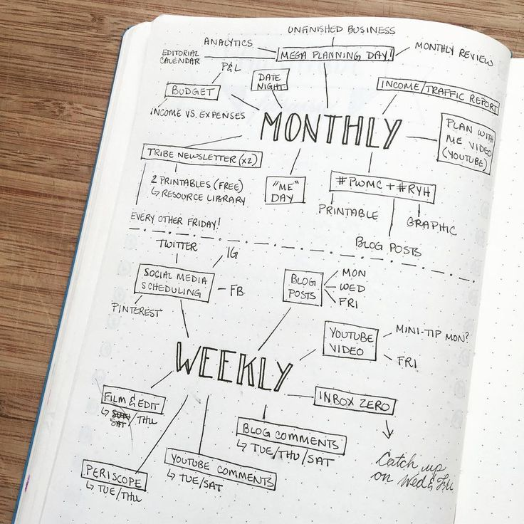 BuJo Journaling: Having SO many tasks that need to get done canhellip