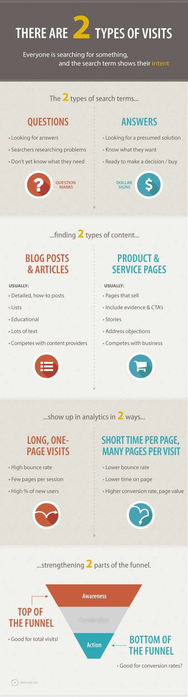Two Types of Website Visitors [INFOGRAPHIC]