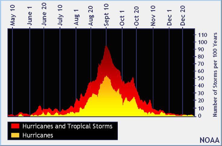 Atlantic basin hurricane season peak. Source: NOAA