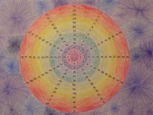 Multiplication Wheel by robinsunne