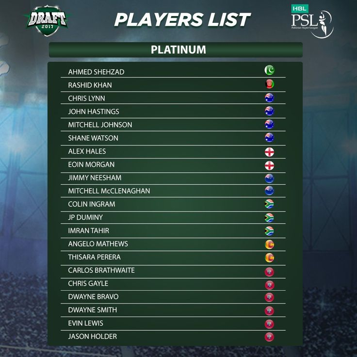 PSL 3 2018: Complete List of 501 Foreign and Pakistani Cricketers List with new players for Pakistan Super League 2018 Drafting - HD Photos