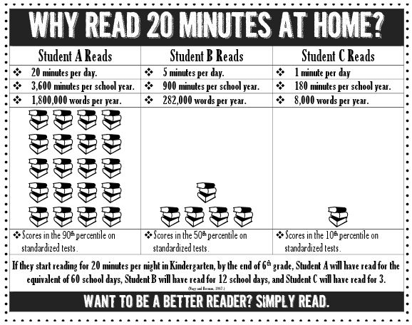 Why Read 20 Minutes at Home? Parent Note Freebie #parenting