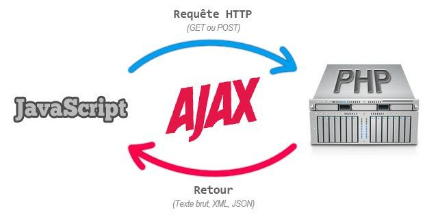 0https://codingsec.net/2017/03/use-ajax-display-json-data/20Follow JSON (JavaScript Object Notation) is like XML, because they are hierarchical, human readable and can be parsed using programming languages. But JSON is quicker, lightweight and more appealing than XML. Here we are going to use PHP generated JSON data and display its value in different element using jQuery Ajax method. Method 1 (Using … … Continue reading →