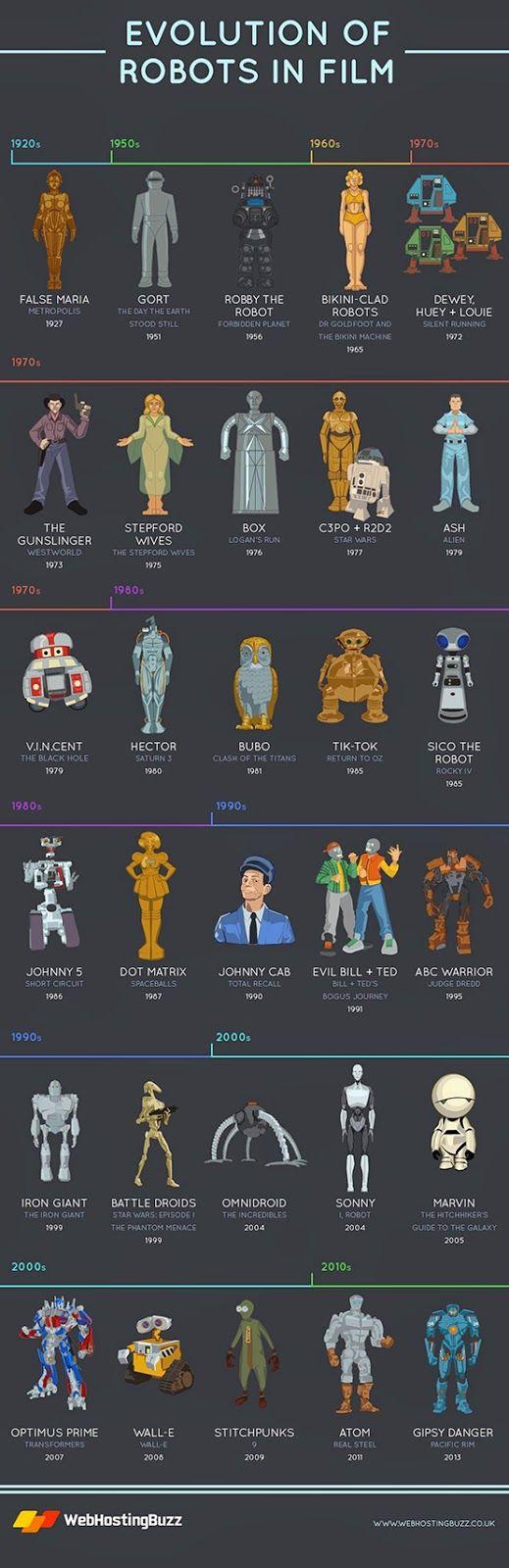 Infográfico mostra a evolução dos robôs em 94 anos