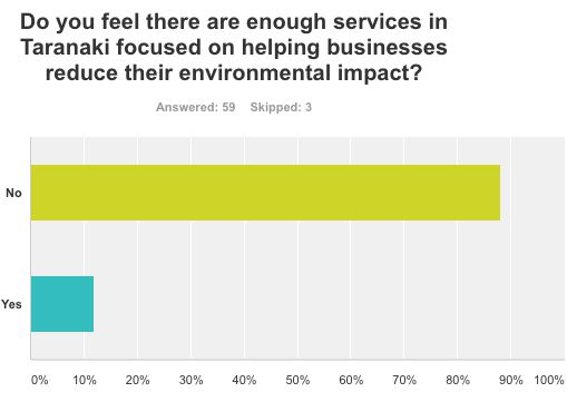 This is a survey result from the Taranaki region based on responses from local businesses.