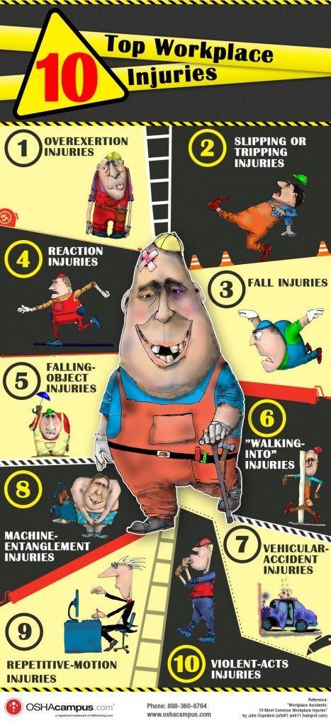 10 Top Workplace Injuries