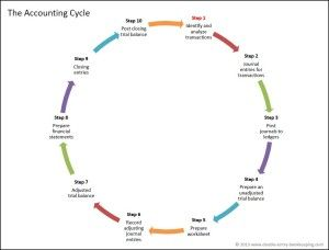 Accounting Cycle - Double Entry Bookkeeping