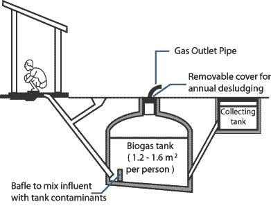 biogas wiki commons - Szukaj w Google