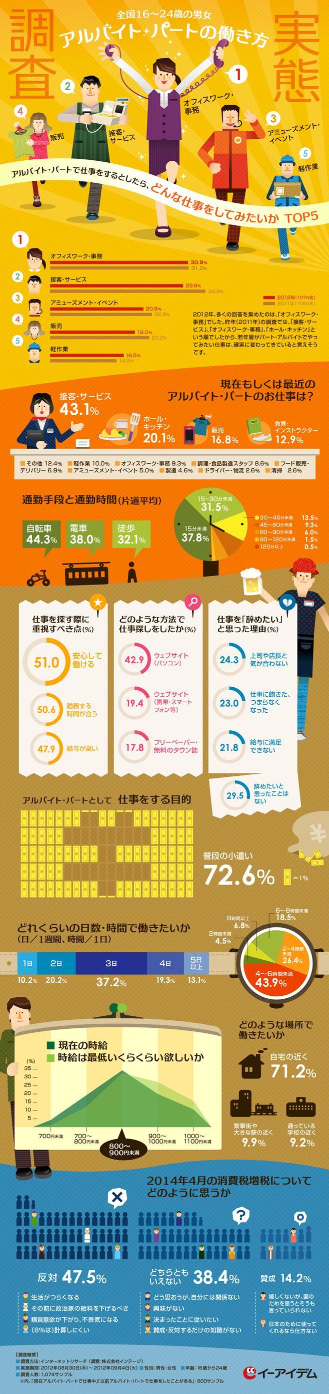 Poster design questionnaire - Web Design Infographics Banner