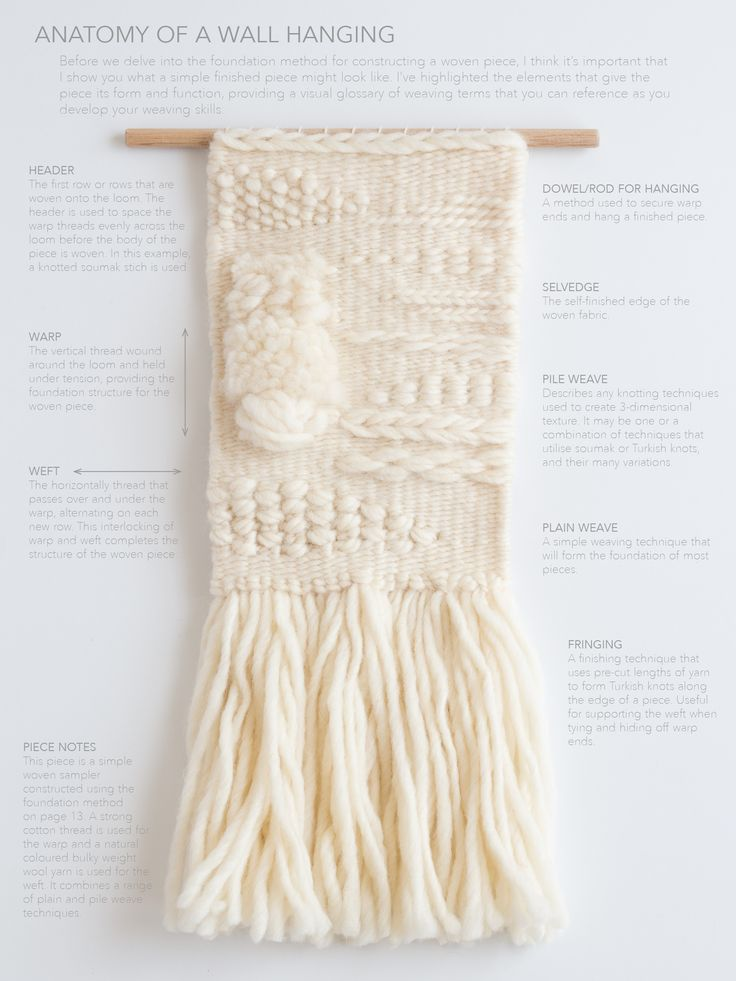 Anatomy Of A Wall Hanging  http://www.loomandspindle.com.au/blog/anatomy-of-a-wall-hanging