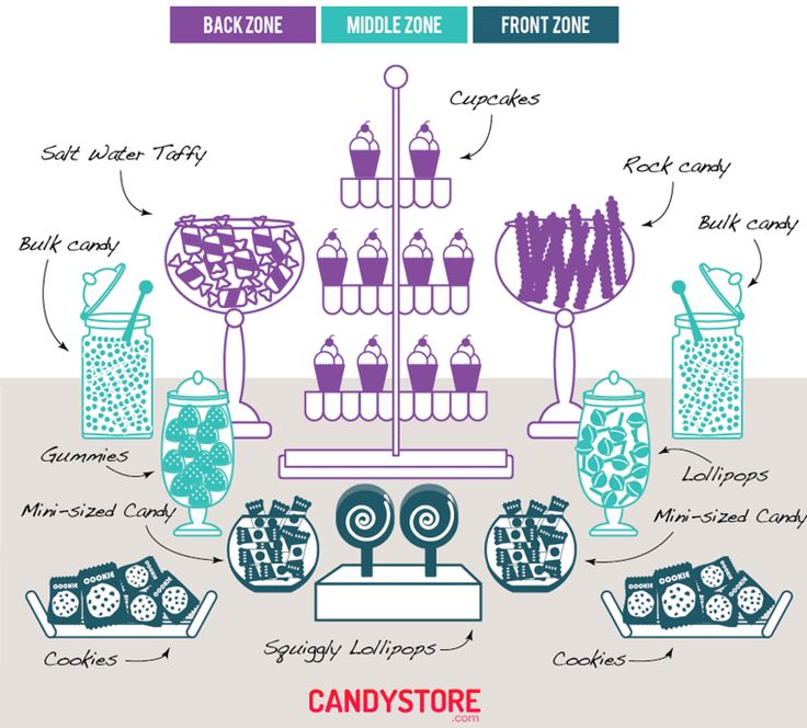 candy buffet zones guide sugared produtions blog