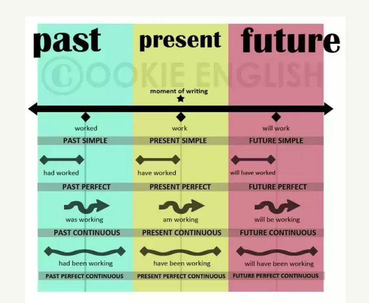 Past present future ecelente visual with images