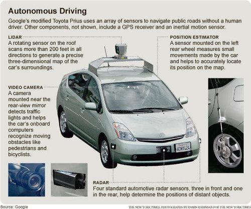 #Google Car will drive itself!