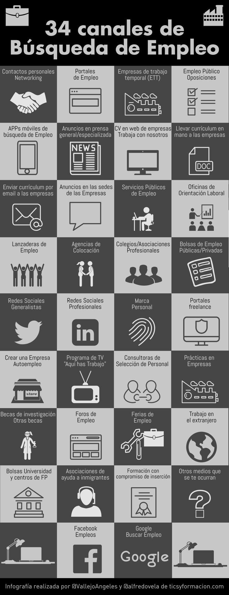 Best 180 Aprendizaje laboral ideas on Pinterest | Knowledge ...