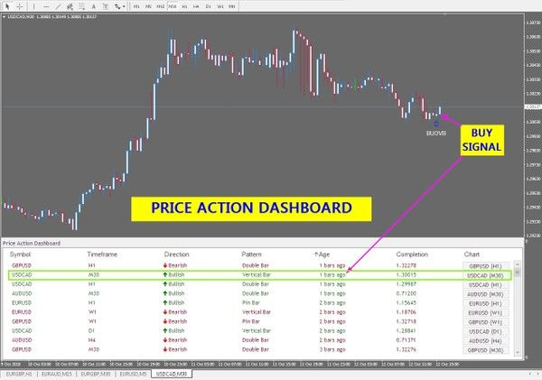 R104 Price Action Dashboard Indicatorvault
