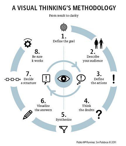 A Visual Thinking Methodology | Explicación visual del proce… | Flickr