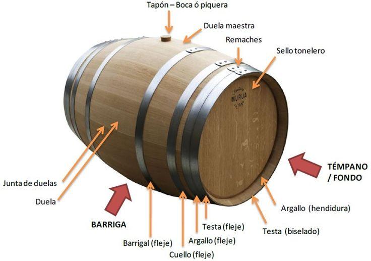 La barrica se compone únicamente de dos materiales, sin embargo pocos conocen las partes de este envase tan funcional y empleado en la elaboración de vinos
