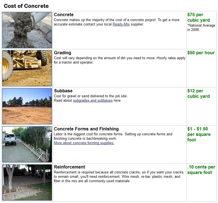 Concrete cost information details pricing for new concrete projects, from concrete prices to grading and reinforcement.  Full pricing information at ConcreteNetwork.com