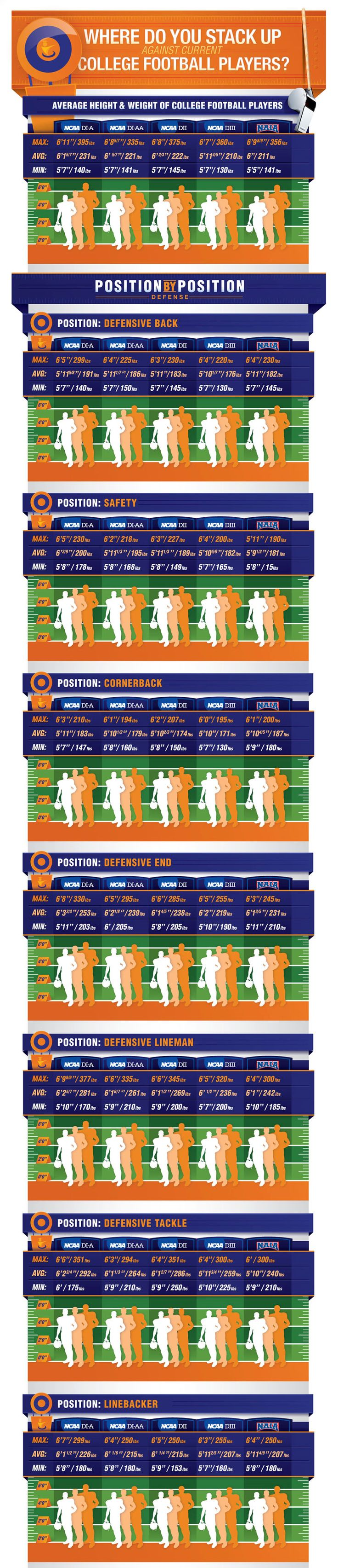 Are you a defensive football player? Check out where you stack up against other defensive positions with this cool infographic!