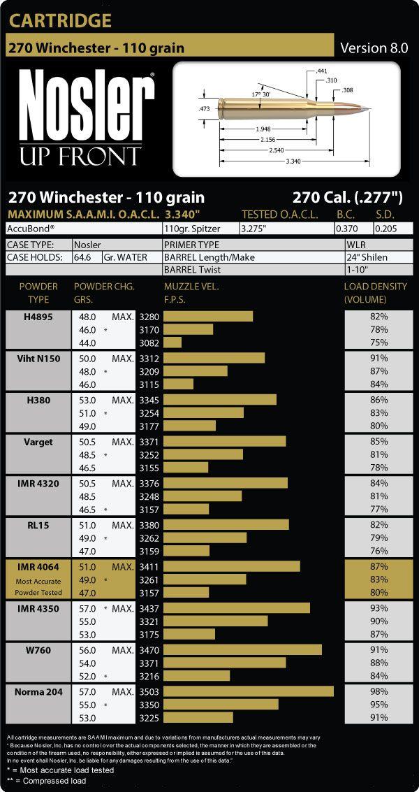 270 Winchester 110 Grain Load Data