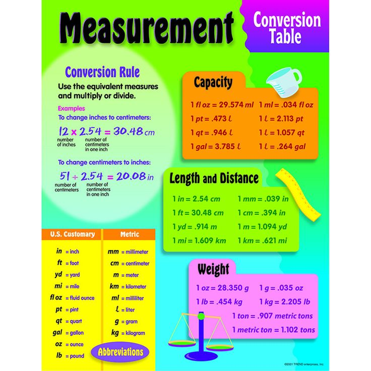Chart Measurement Conversion Distance Charts And Products