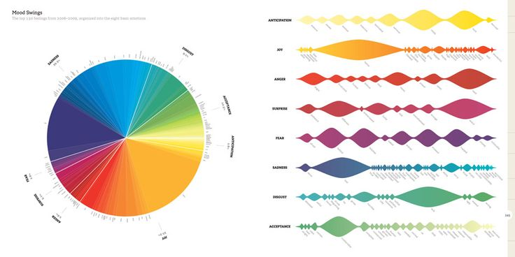 Mood Swings (We Feel Fine) - top 130 feelings, 2006-2009 organized into the eight basic emotions