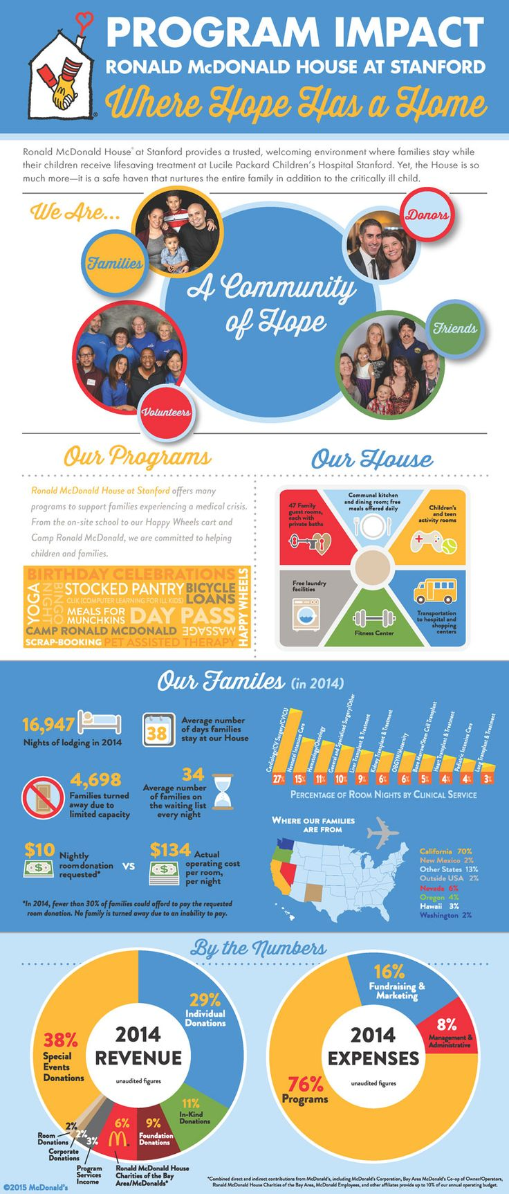 PROJECT OF THE DAY: Infographic for Ronald McDonald House at Stanford.