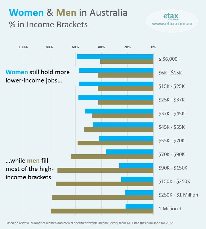 Australian Gender Inequality: data shows women are still under-represented in high income jobs.