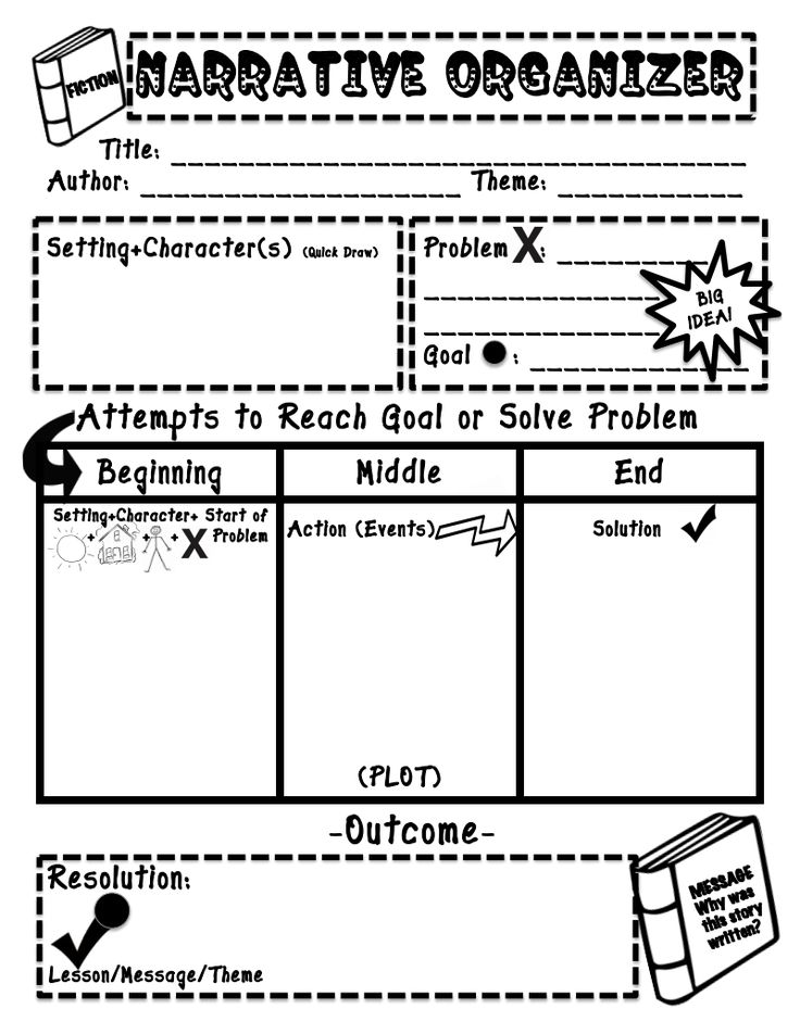 graphic organizers for writing narratives Scaffolding writing instruction for english-language learners  you can encourage them to add more details and evidence to their graphic organizers.