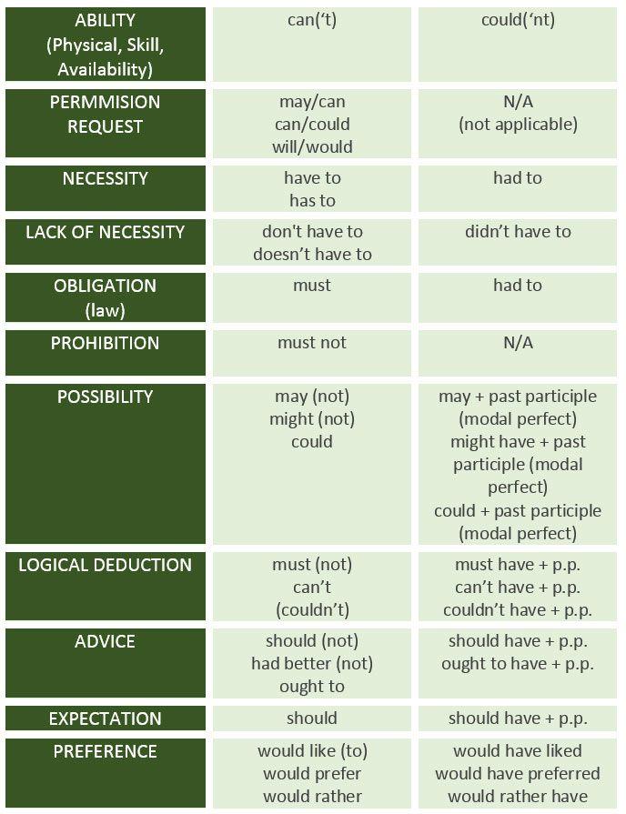 Modal verbs and their meaning - learn English,english,grammar,modals,verbs