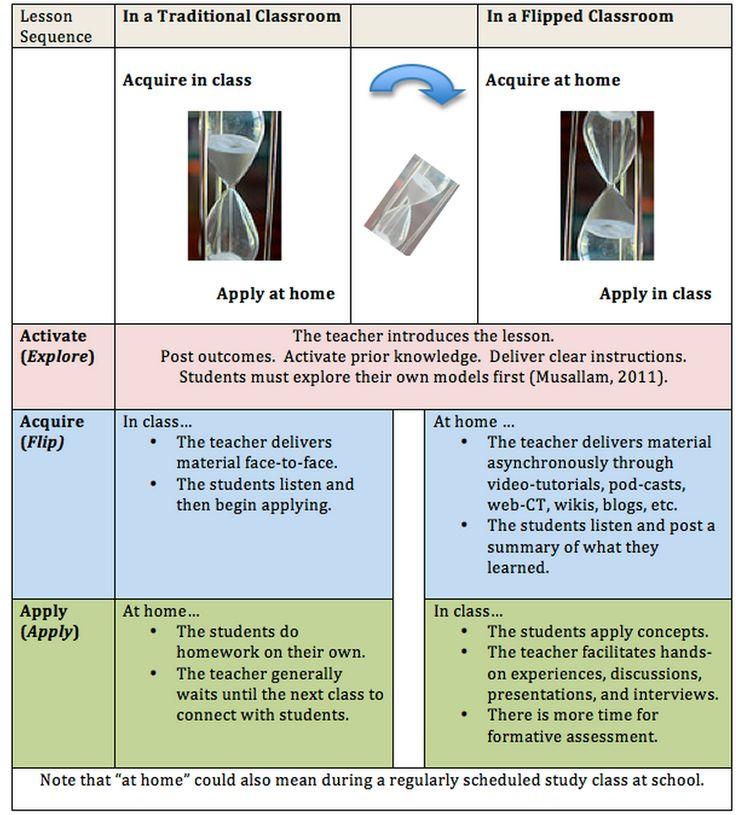 Modular Classroom Defined ~ Best flipped classroom ideas on pinterest digital