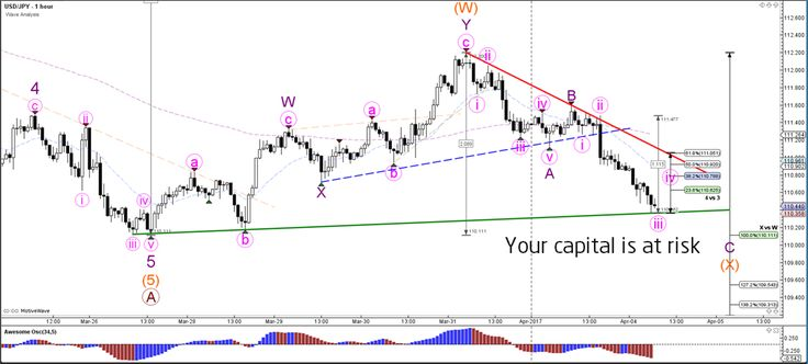 USD/JPY Challenges Support Trend Line at 110  - Your capital is at risk